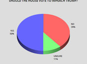 Public's Opinion Moving Toward Impeachment/Removal