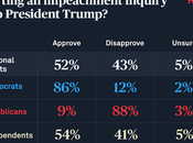 Another Poll Shows Impeachment Support Growing