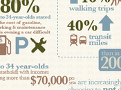 American Transit Infographic Young People Shift Away From Culture