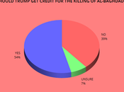 Trump Gets Credit Killing Al-Bagdadi, Doesn't Help