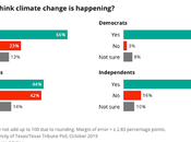 What Texas Voters Think Global Climate Change