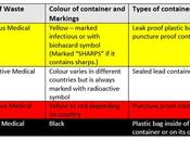 Medical Waste Color Coding Cheat-Sheet