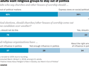 Most Americans Want Religion Stay Politics
