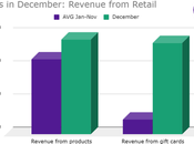Data Shows Retail Main Driver Salons' December Revenue