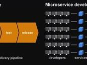 What Microservices? Everything Need Know
