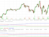 Untroubled Tuesday Google AAPL Record Highs Despite Footing