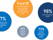 Boost Customer Relationships Using Marketing