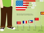 Bilingualism Across