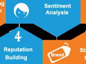 Tips Enhance Your Online Brand Reputation Management