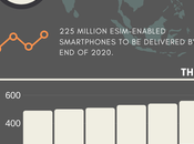 eSIM 2025: GSMA's Trends Insights
