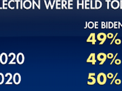 Poll Biden Leading Trump Points