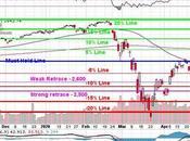 Testy Tuesday Back 2,850 S&P Again
