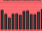 COVID-19 Cases Deaths Since Texas Reopened