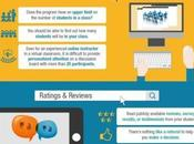 Comprehensive Guide Choosing Online Course [Infographic]