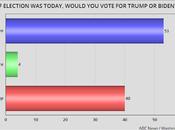 ABC/WAPO Poll Shows Biden's Lead Growing