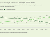 Two-Thirds Americans Support Same-Sex Marriage