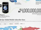 Global VoIP Revolution