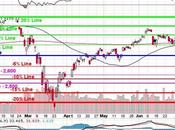 Testy Tuesday S&P 3,135 (10% Line), Usual