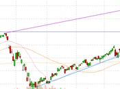 Weak Ahead Markets