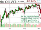 Troubling Tuesday: Oil's Well