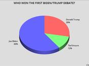 Voters Biden First Presidential Debate