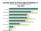 Codes Most Popular Mobile Marketing Tactic