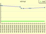 Weight Update: July 2012