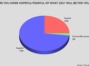 Americans Hopeful That 2021 Will Better