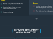 Software Development Outsourcing Types