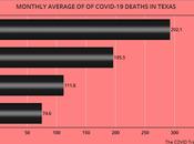 January COVID-19 Cases Deaths Texas