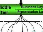 Improving Performance Based Technologies Caching Reusing Information