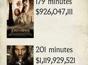 Much Hobbit Movie Trilogy Worth Page?