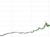 Monday Market Movement Archegos Liquidates