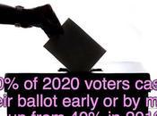 2020 Voters Cast Ballot Person Election
