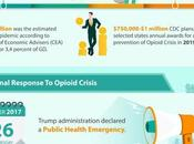 Opioid Epidemic Facts Numbers: Know Statistics