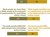 Public Supports Death Penalty Spite Doubts About