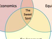 Sustainable Development Oxymoron?