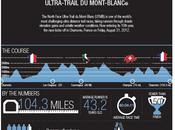 Infographic: North Face Ultra-Trail Mont Blanc Numbers