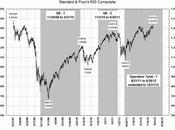 Thursday's Folly Time Bernanke Shut