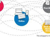 Google's 'Flight Map' Purchase: Attribute Across Channels?