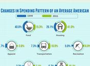 Spending Habits Americans