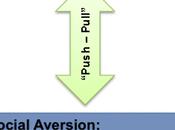 Interpersonal Closeness Brain Social Reward Processing