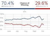 What Chance Obama Winning Right Now?