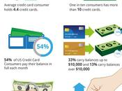 Credit Card Usage United States