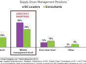 More Supply Chain Talent Needed