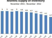 Months Supply Inventory Continues Drop