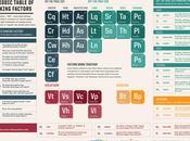 Periodic Table Ranking Factors (Infographic)