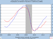 Number People Employeed California Across U.S. Continues Improve