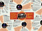 What News World/NewsCorp Scandal Teach About Media Conglomerates