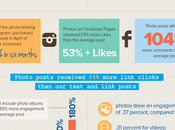 [INFOGRAPHIC] Impact Photos Facebook Engagement